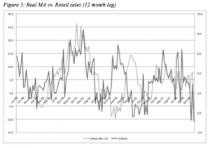 Changes in the actual money supply and retail sales