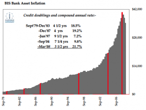 BIS Bank Asset Inflation