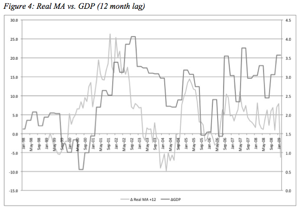 MA vs GDP, 12 month lag