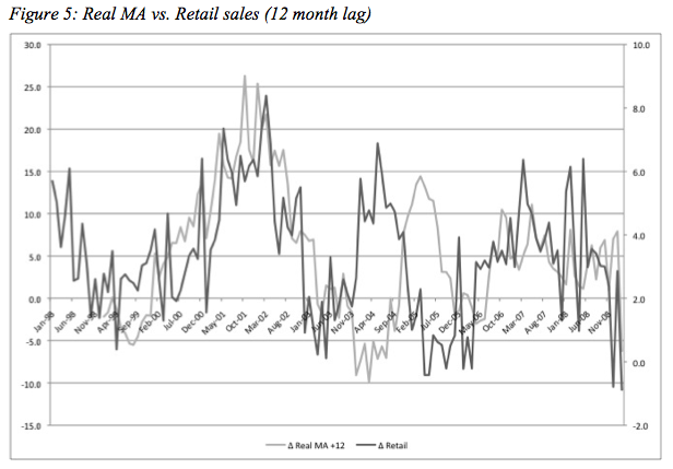 MA vs Retail Sales, 12 month lag