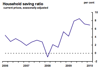 Household saving ratio 2006-2010