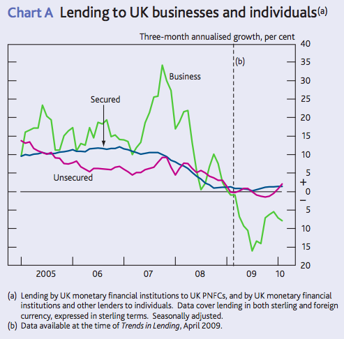 Chart A, Bank of England, Trends in Lending April 2010