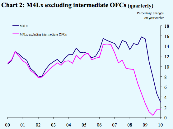 M4Lx excluding intermediate OFCs (quarterly), 2000-2010