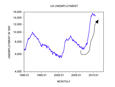 Is there a link between unemployment and economic growth?