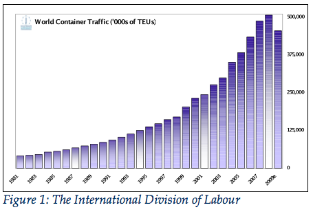 Figure 1: The International Division of Labour