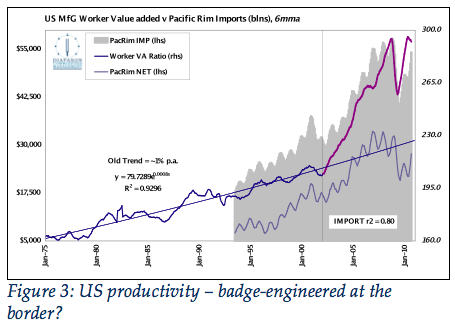 Figure 3: US productivity – badge-engineered at the border?