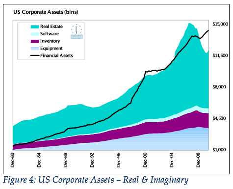Figure 4: US Corporate Assets – Real & Imaginary