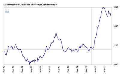 Fig 1: US Household Liabilities