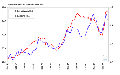 Fig 3: US Corporate Debt Ratio