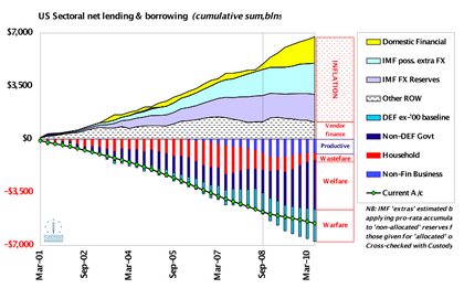 Fig 5: US Sectoral Flows – what 'deleveraging'!