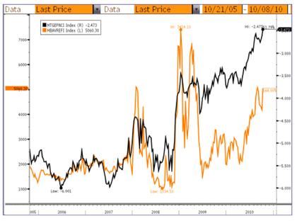 Ben Bernanke's Latest Bubble
