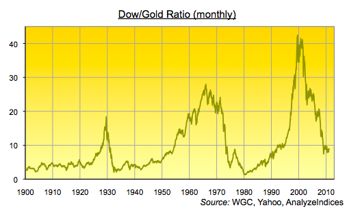 Pricing the World in Gold: 4 Charts