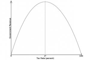 The Laffer Curve and the limits of the state