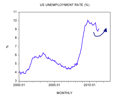 Unemployment and economic recovery
