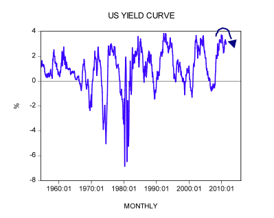 What is behind the predictive power of the yield curve?