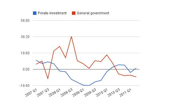 Government vs private investment