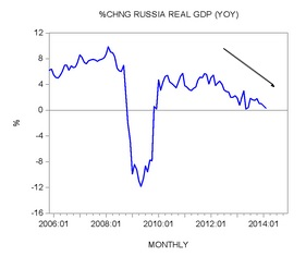 Russia real GDP