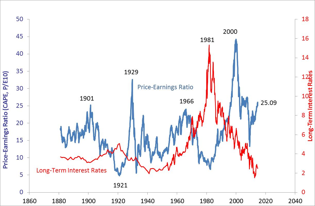 Cyclically Adjusted PE Ratios