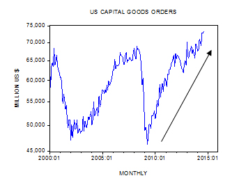 Is an increase in capital goods orders always good for the economy?