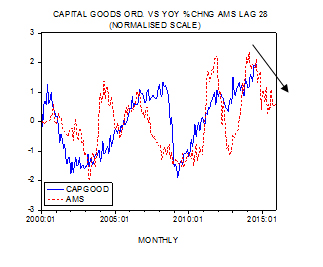 Shostak Capital Goods vs AMS