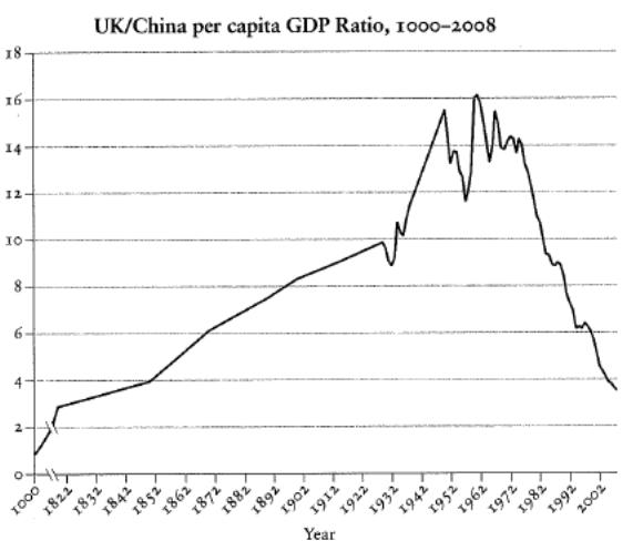 UKChina GDP Ratio