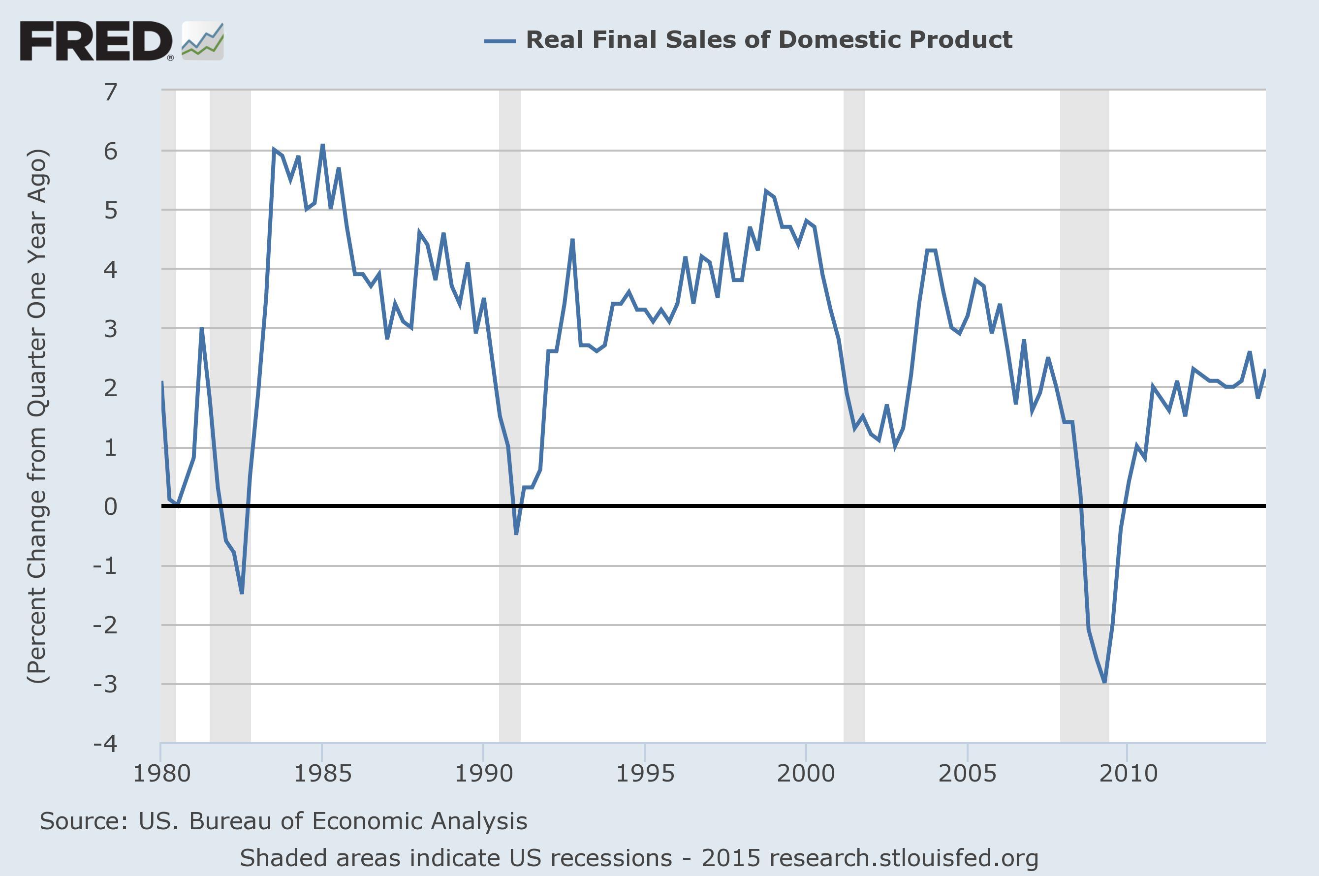 Core GDP