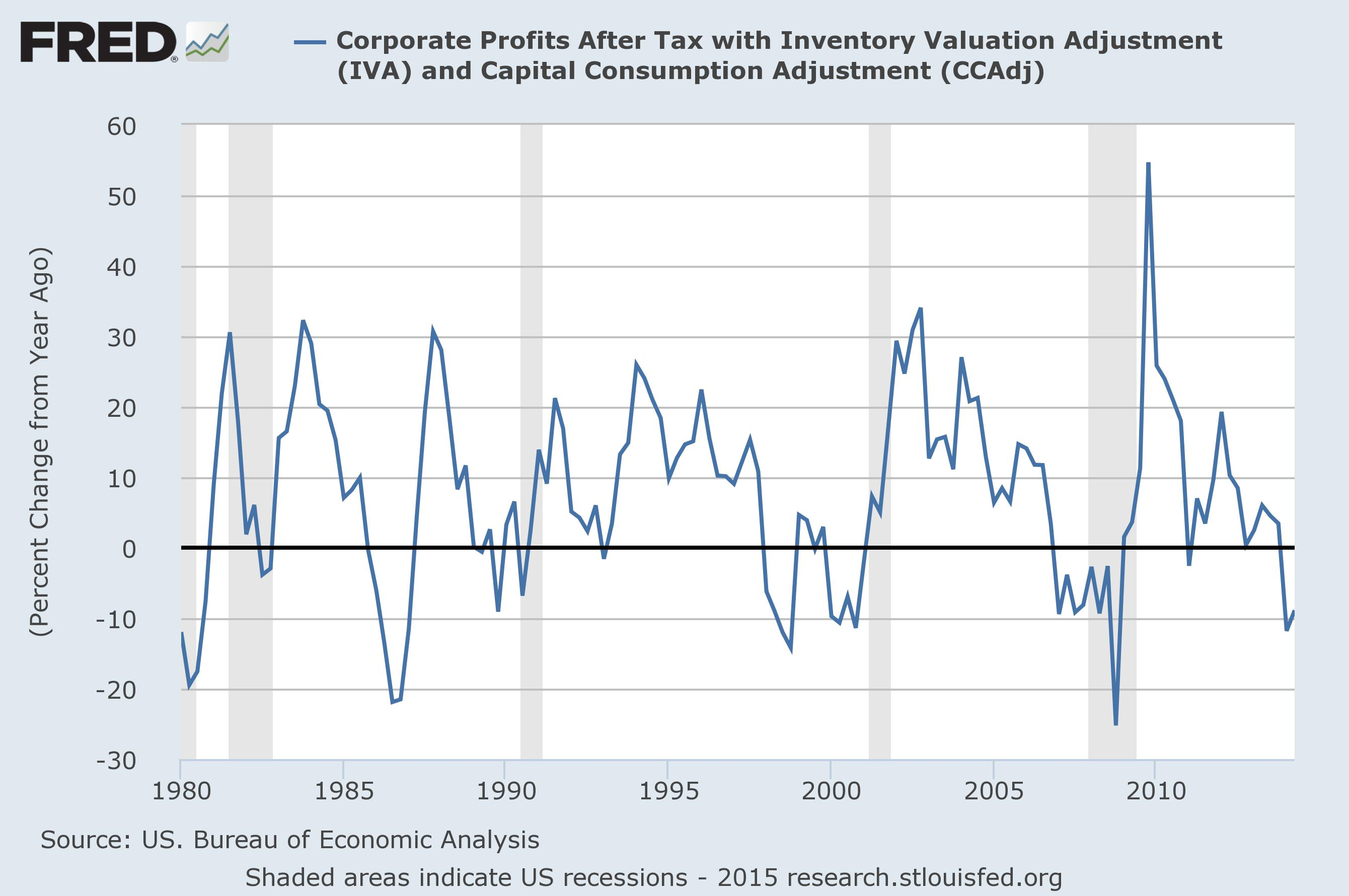 Corporate Profit Growth