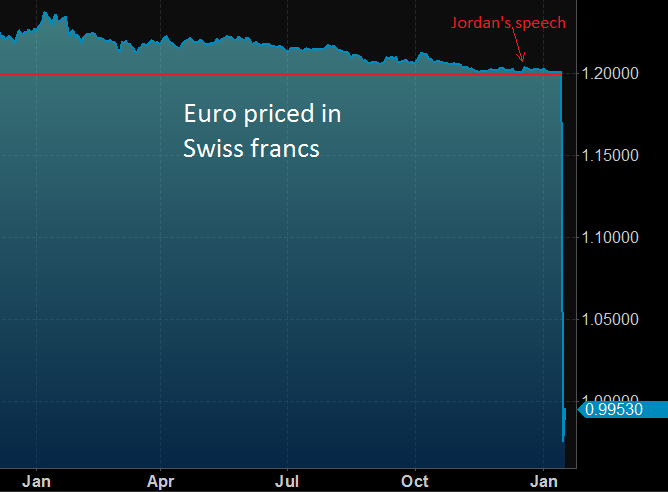 Euro Priced in Swiss Francs