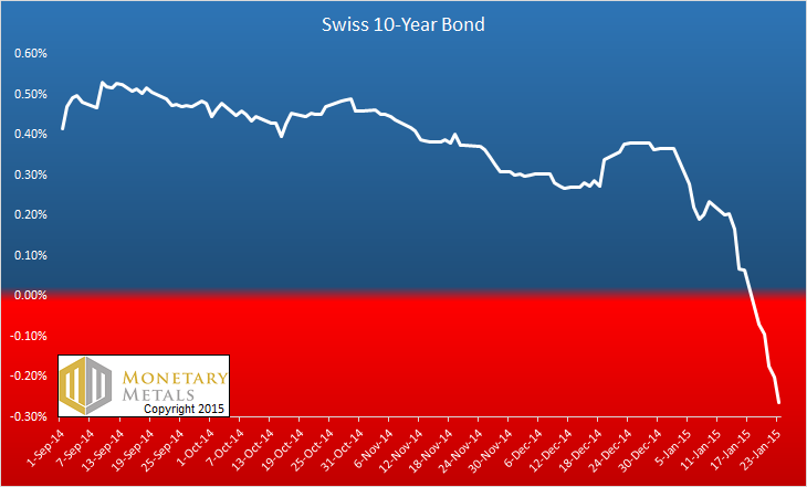Swiss 10 year bond