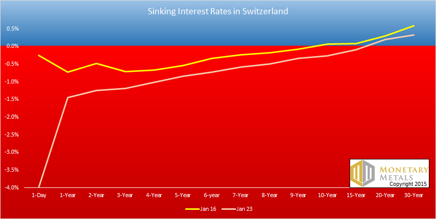 Swiss Interest Rates