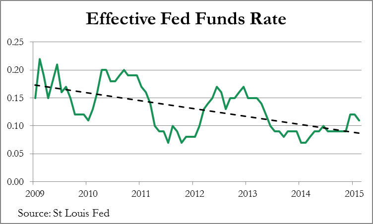 Effective_Fed_Funds_Rate