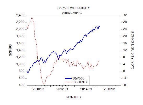 S&P Liquidity 9