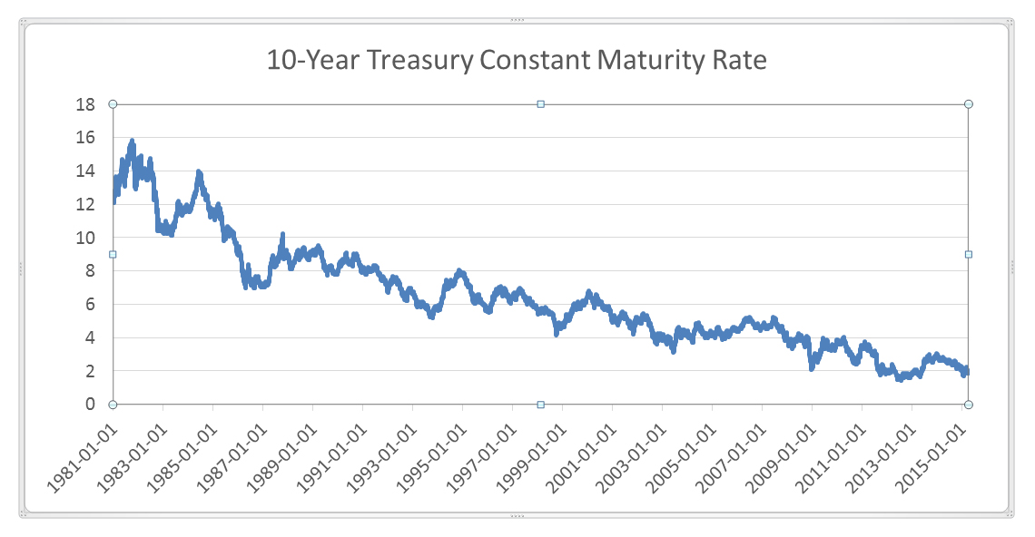Treasury Maturity Rate