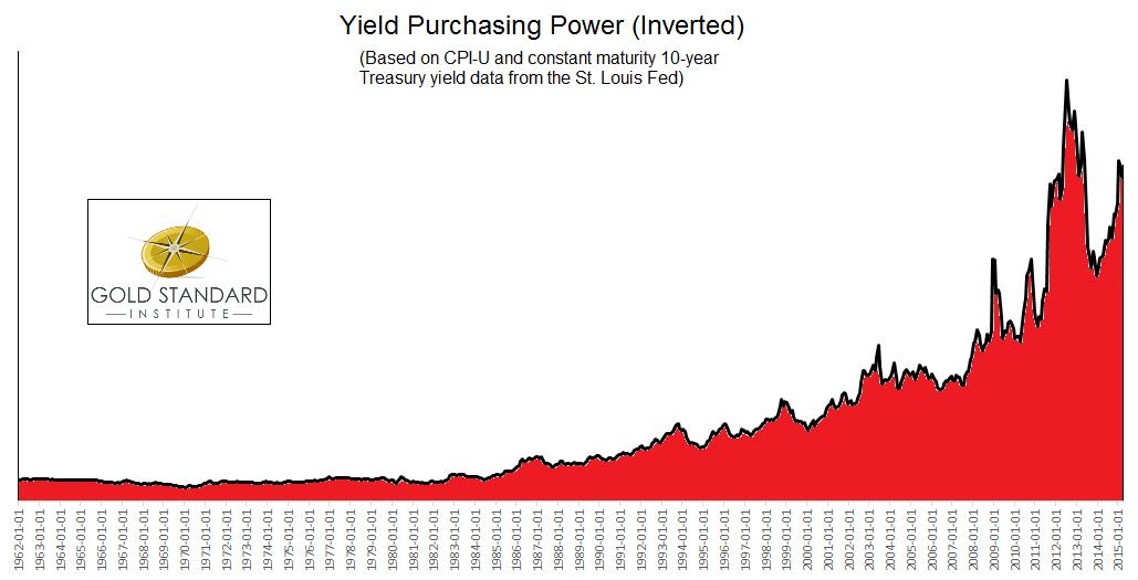 Yield Purchasing Power