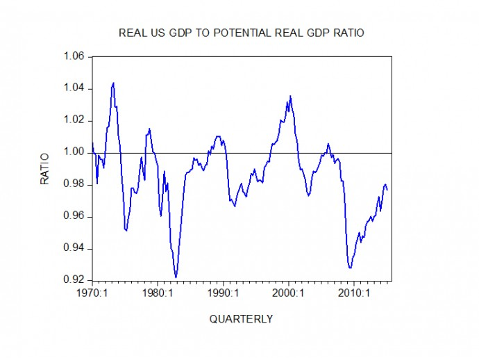 Real GDP to Potential GDP