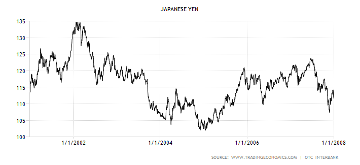 japan-currency 2001-2007