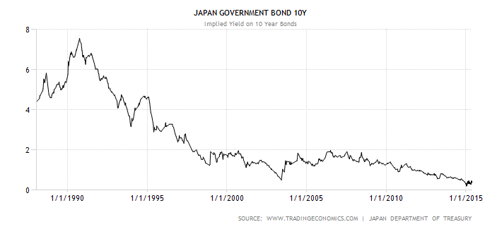 japan-government-bond-yield