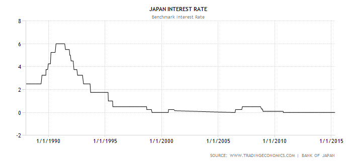 japan-interest-rate
