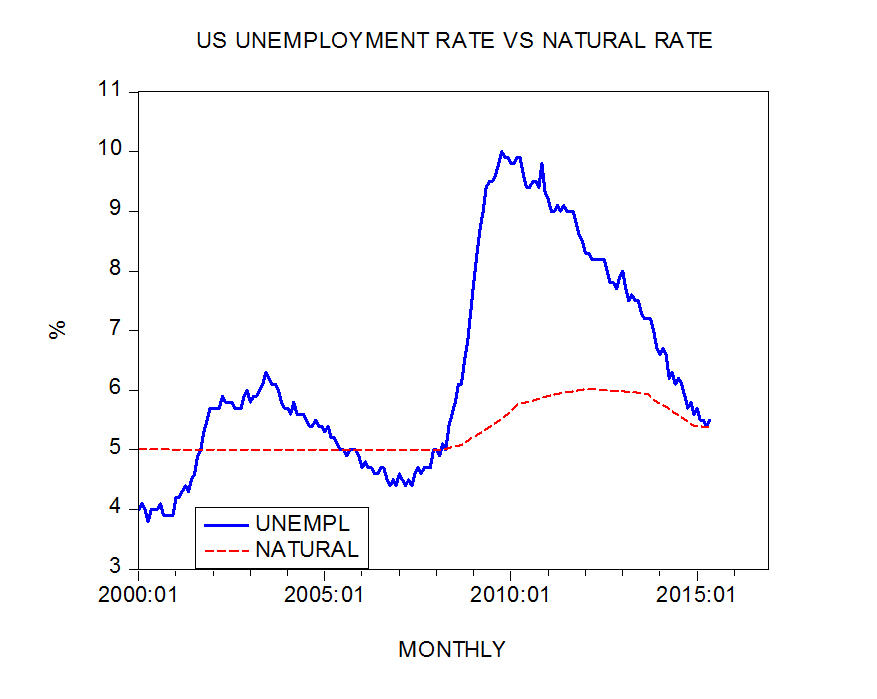 The US natural unemployment rate and the Fed's interest rate policy