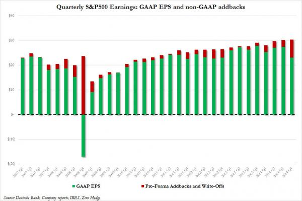 "The Non-GAAP Revulsion Arrives: Experts Throw Up All Over ""Made Up, Phony, Smoke And Mirrors"" Numbers"