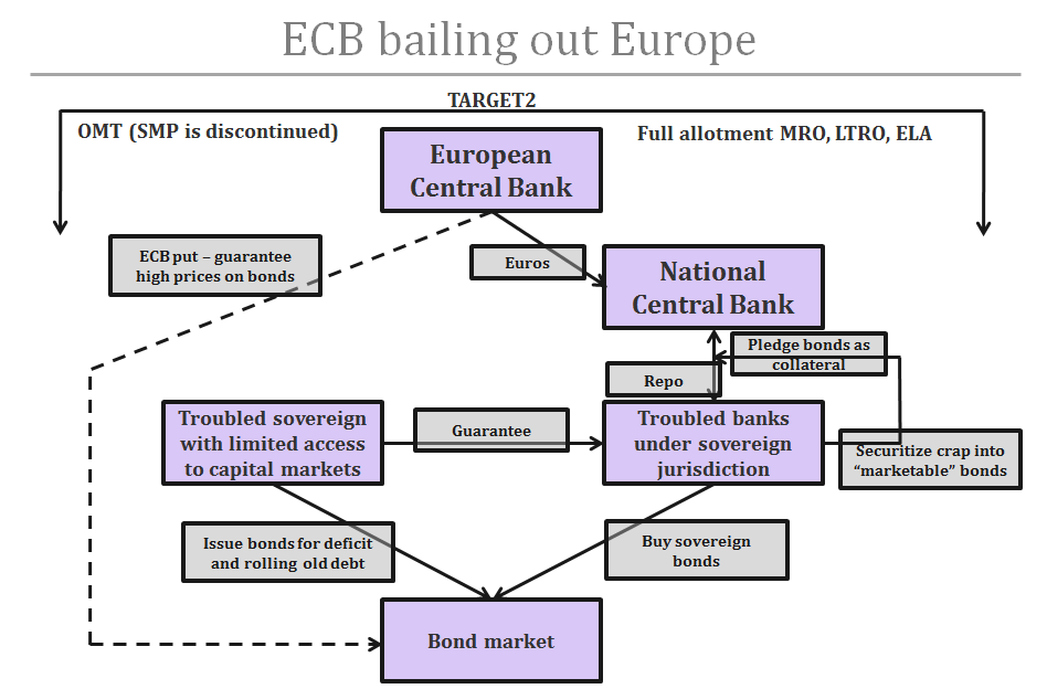 ECB bailing out Europe