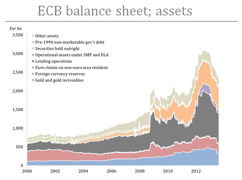 ECB balance - assets