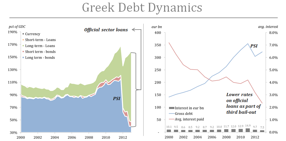 Greek debt dynamics - OSI