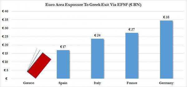 "Zero Hedge: The Greek Bluff In All Its Glory: Presenting The Grexit ""Falling Dominoes"""