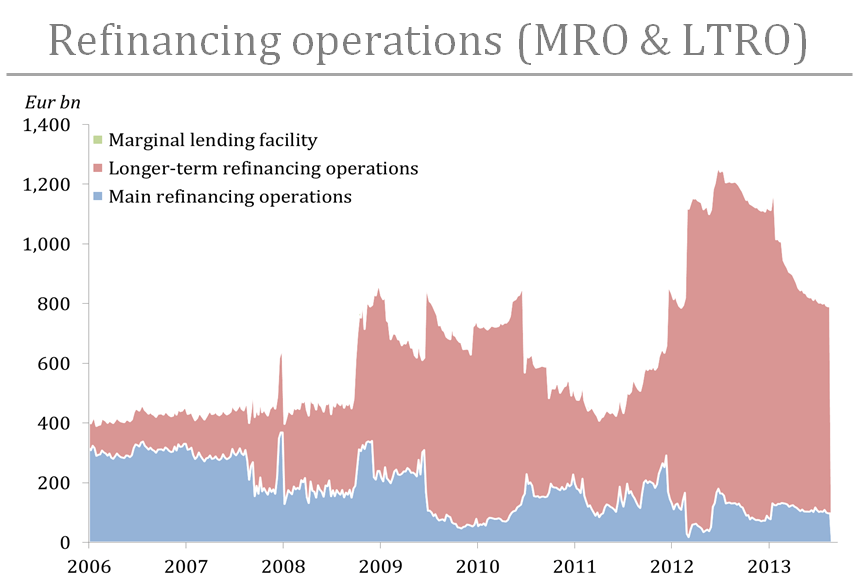 LTRO and MRO since 2006