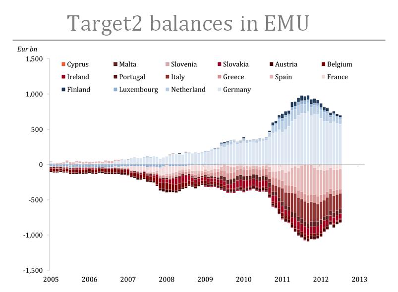 Target2 balances