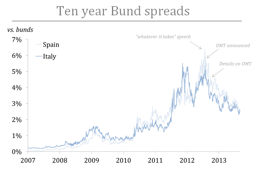 Ten year Bund spreads