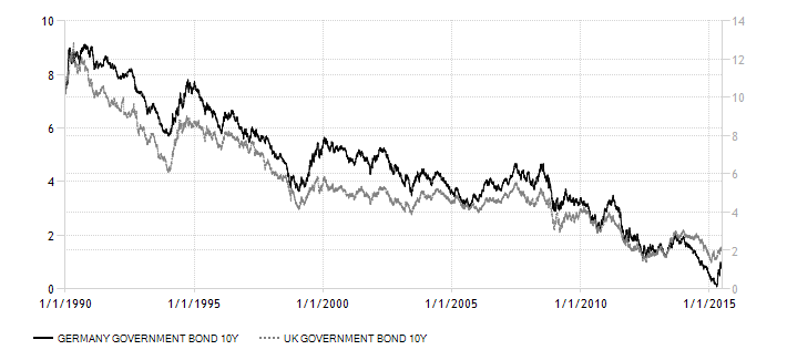 germany-UK-government-bond-yield 1990 - 2015