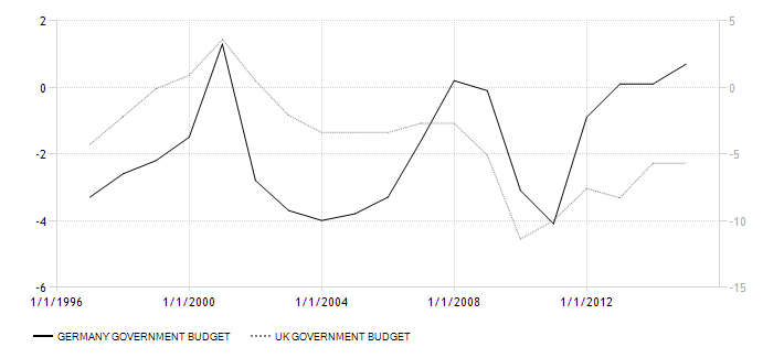 germany-UK government-budget 1996-2015