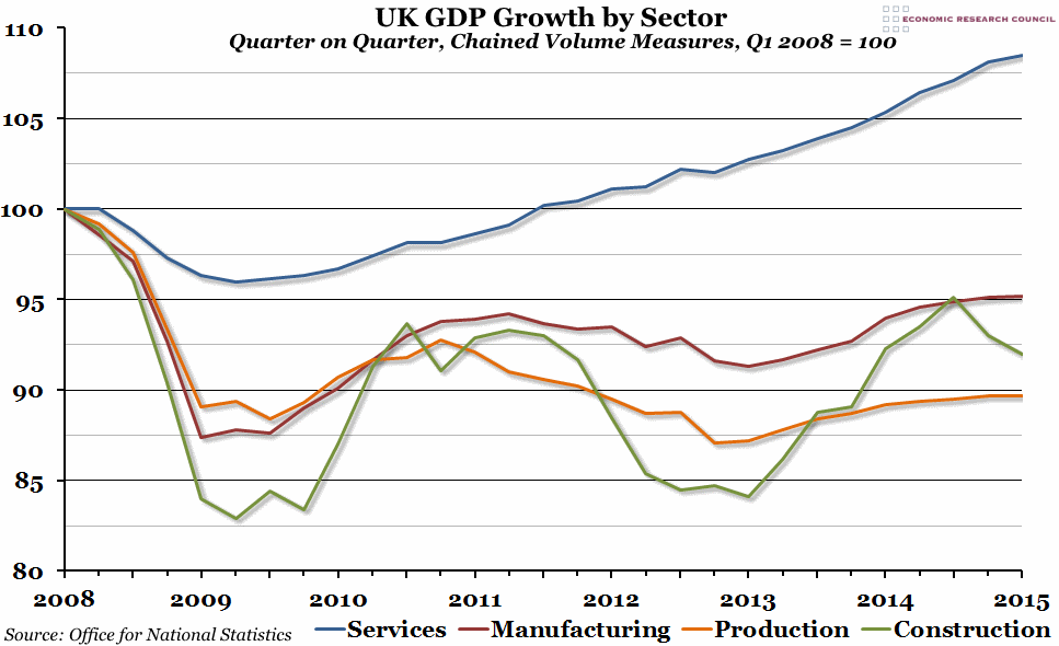 UK_GDP_by_sector_ECR_ONS